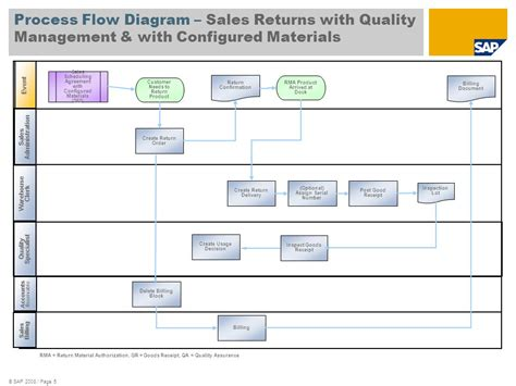 sales return process flowchart process flow diagram best practices wiring diagram with