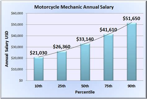 mechanic salary 28 images automotive mechanic salary 2017 2018 best cars reviews aircraft