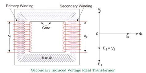 emf equation of motor emf equation of transformer turns voltage transformation