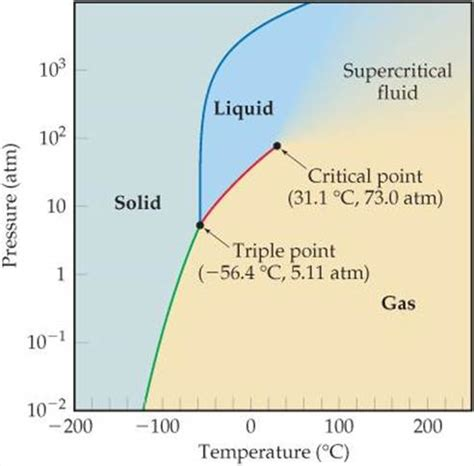 critical point phase diagram definition phase diagrams liquids and intermolecular forces