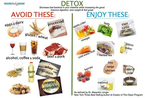 Foods To Avoid During Detox Diet by Dr Junger The Eat Clean Program Defines Which Foods To