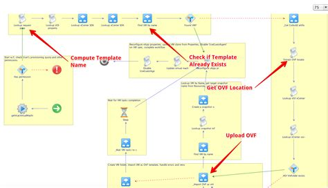 orchestrator workflow how vrealize automation can provision vms from an ovf