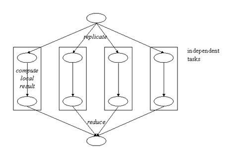 parallel pattern matching algorithm separabledependencies design pattern
