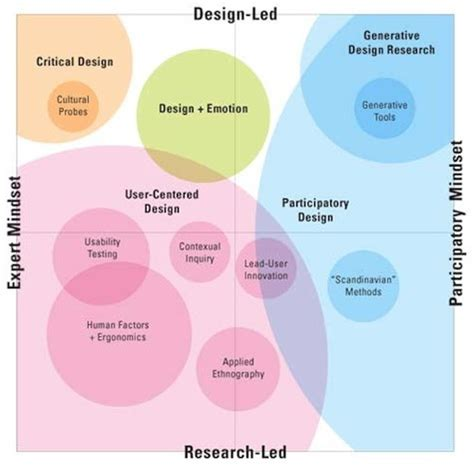 design research user experience research design research usability
