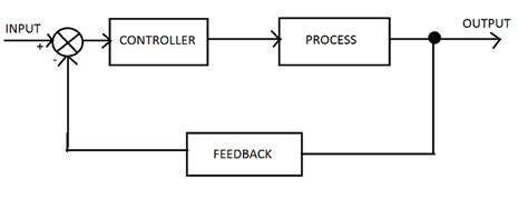 exle of open loop system with block diagram temperature controlled system engineersgarage