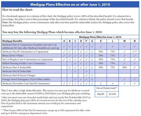 plan j supplement medicare supplement insurance plans medigap