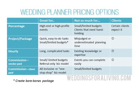 Wedding Planner Pay by Q How Do I Price My Wedding Planner Services Wfal384