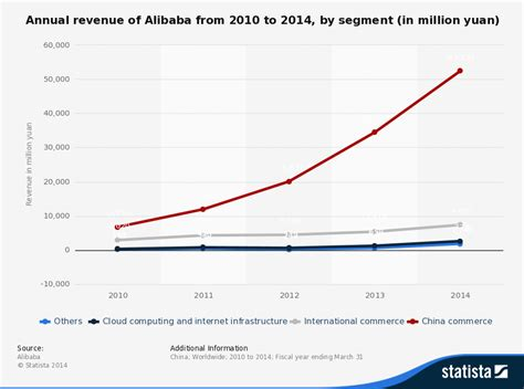 alibaba yearly revenue online marketing trends alibaba