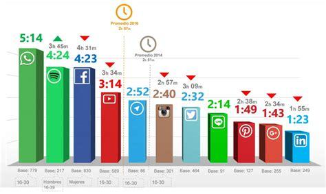 cadena de hoteles melia en españa las redes sociales en la estrategia de marketing de un