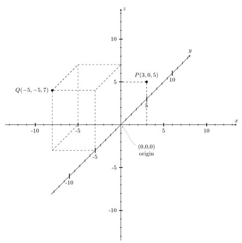 Drawing Xyz Plane easiest way to draw a 3d coordinate system with axis