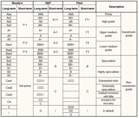 credit ratings table rating agencies moody s s p and fitch