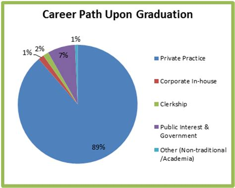 Career Path For Mba Graduate by Where Do Western Graduates Work Western