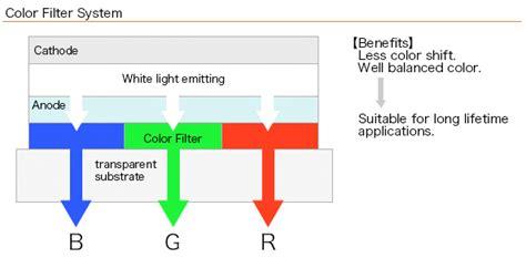 top emitting organic light emitting diodes influence of cavity design top emitting organic light emitting diodes influence of cavity design 28 images organic