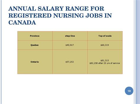 Anual Range Salary Mba by The Health Systems Of Canada The Usa презентация онлайн
