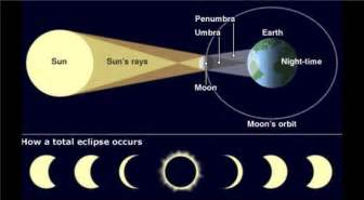 You must be in the path shown above in order to see totality
