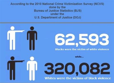 invisible no more violence against black and of color books infographic reveals the about white on black violence