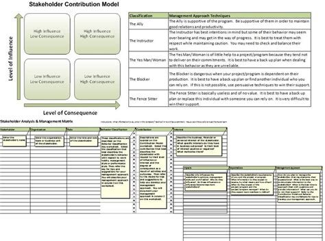 Education Project Template Free Sponsor Stakeholder Analysis Management Plan