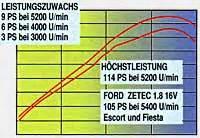 Was Bringt Ein Tuning Luftfilter Beim Mofa by Sportluftfilter Leistungssteigerung Automobil Bau Auto
