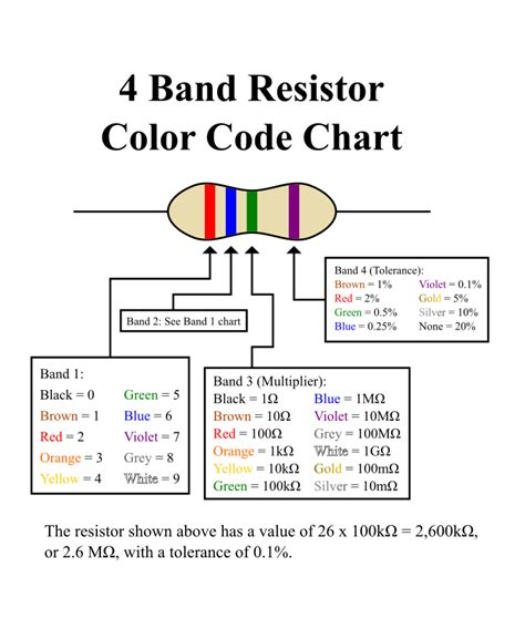 resistor color code definition clipart 4 band resistor chart