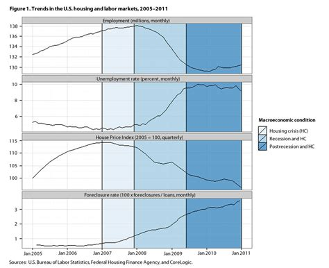 national housing statistics