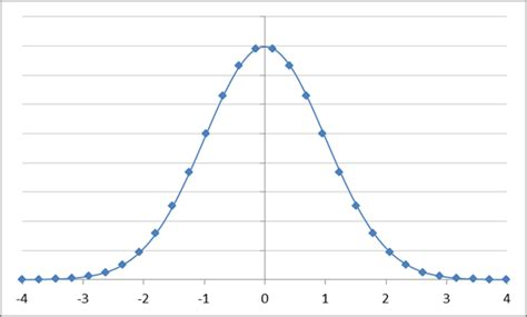 normal distribution curve excel template draw a normal distribution curve