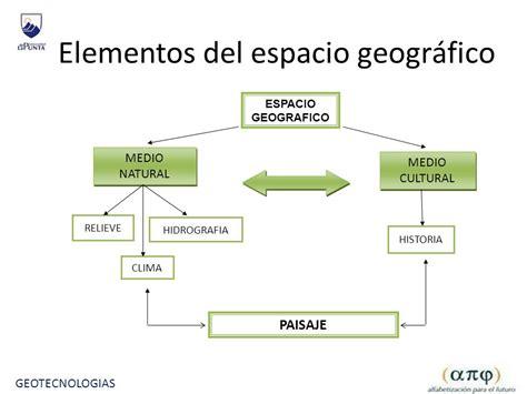 espacio geogr 225 fico y de la divisi 243 n pol 237 tico territorial componentes espacio geografico bloque 1 el espacio geogr