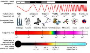 what color has the most energy what is the electromagnetic spectrum space earthsky