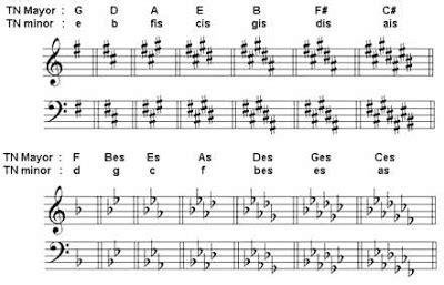 cara membuat not balok lagu tangga nada dan cara membuat susunan tangga nada minor