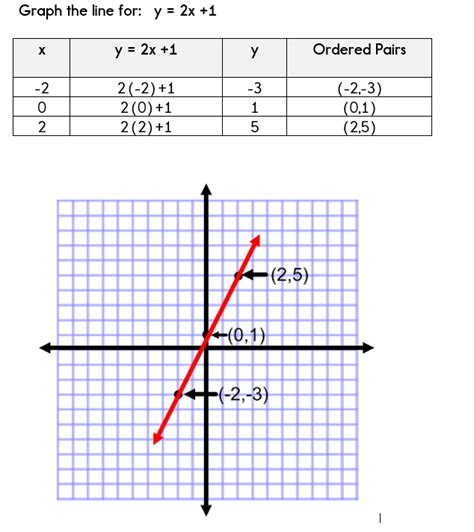 graphing linear equations a table of values a table of values to graph equations