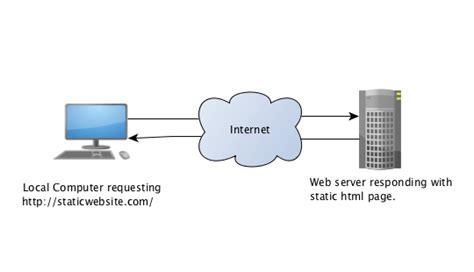 Best Domain Hosting Quora