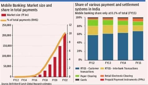 mobile banking in india banking on mobile mobile banking to touch 3 5 trillion