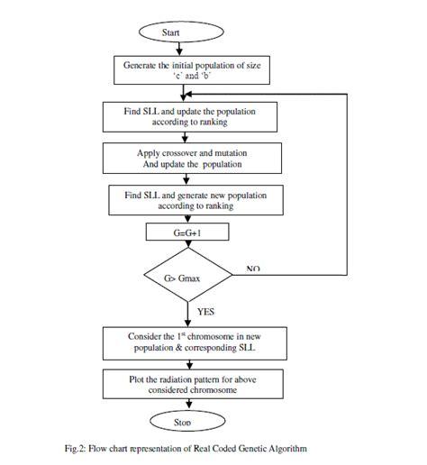 pattern analysis of uniform circular array design of non uniform circular arrays for side lobe