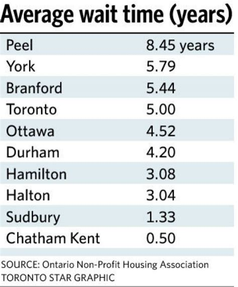 housing waiting list ontario affordable housing waiting lists still climbing toronto star