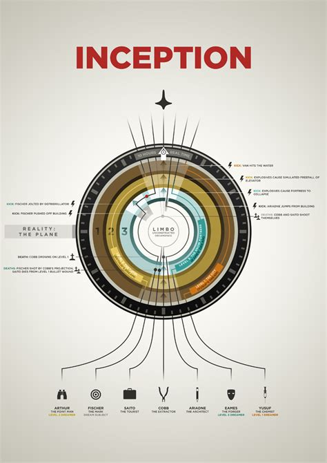 infographic art inception infographic by neilmakesart on deviantart
