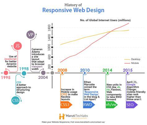 web design history responsive web design key element of web strategy