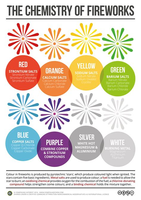 color chemistry ilabs the chemistry those firework colors nc