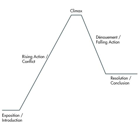 story plot diagram diagram for plot diagram