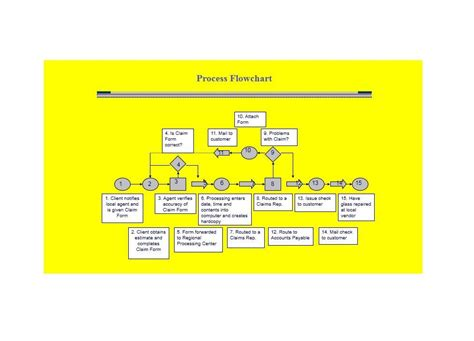 process flow chart template word beautiful best s of flowchart