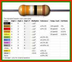 thermal resistor color code 1000 images about understanding electronics on circuit diagram electronics and