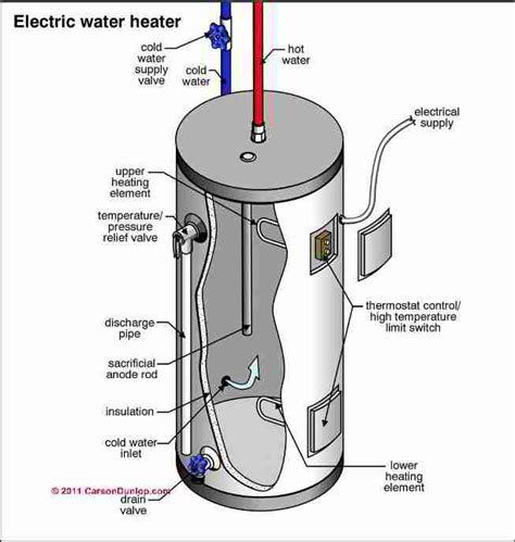 electric water heater cylinder diagnosis repairs how to inspect test repair an electric