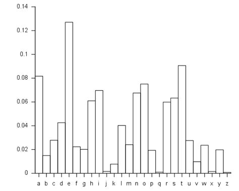 Letter Frequency Distribution frequency distributions for quantitative data boundless