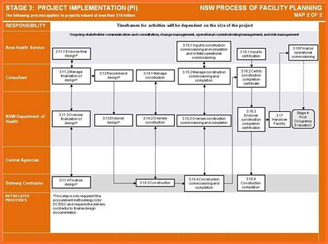 Template Implementation Plan Template Project Implementation Plan Template