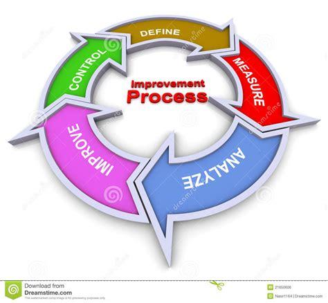 process improvement flowchart improvement process flowchart stock illustration image