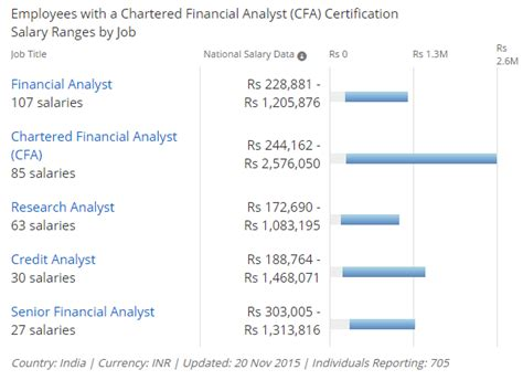 Ca Cs Mba Salary by Cfa Or Mba Which Is Better Mba