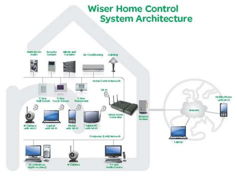 home automation system how to safely install a home