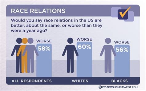 Race Relations In America Today Essay by How Do Of Different Backgrounds View Racial Equality In The U S Class Discussion
