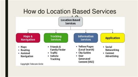 local positioning systems lbs applications and services books location based services