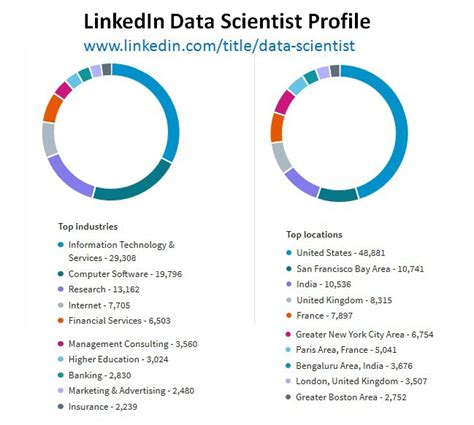 data science dying  data science