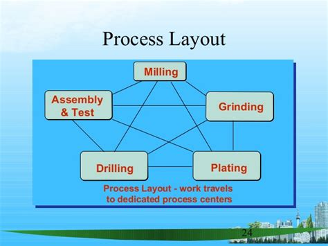 layout of process process design layout