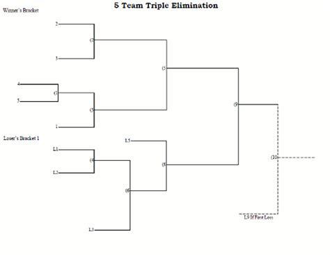 format html in brackets 5 team seeded triple elimination tournament bracket